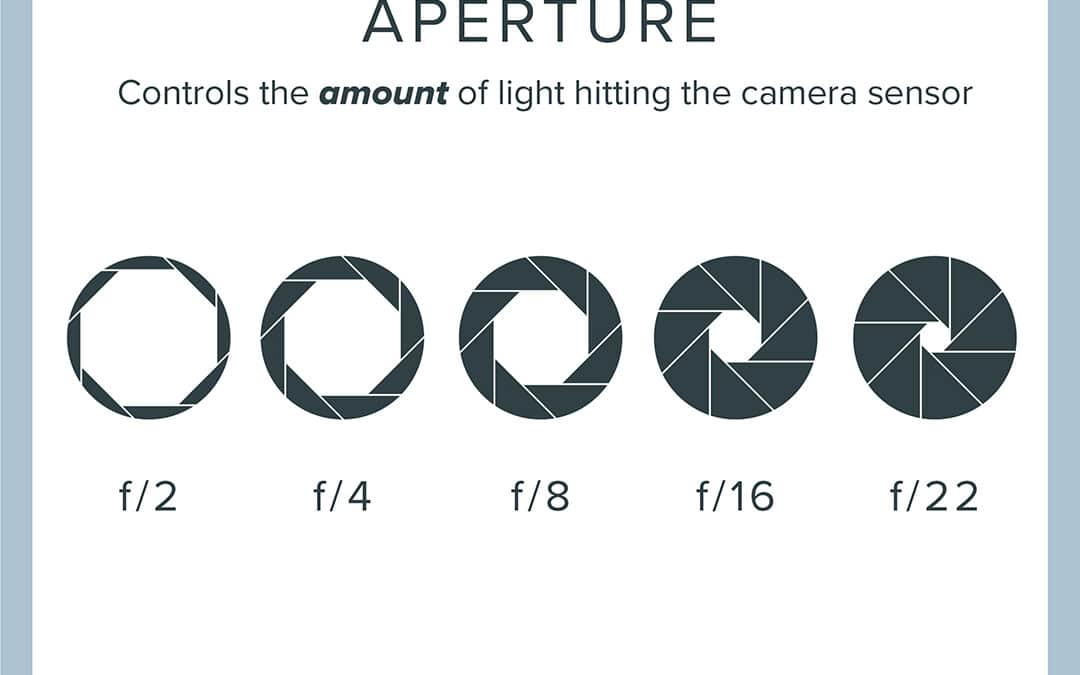 The Three Key Elements of Exposure