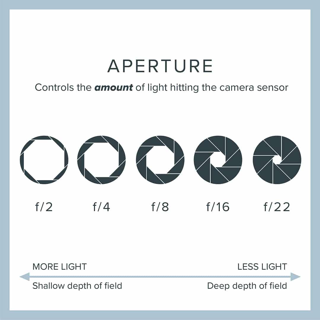 Key elements of exposure: Camera aperture explained