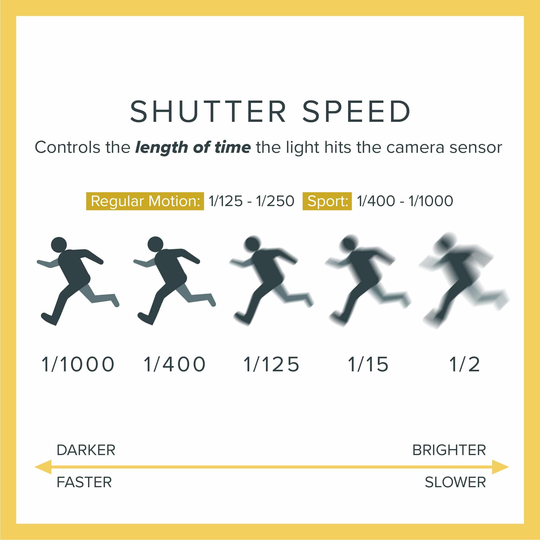 Key elements of exposure: Camera shutter speed explained